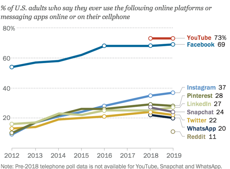 Online Platform Usage graph from Pew Research Center