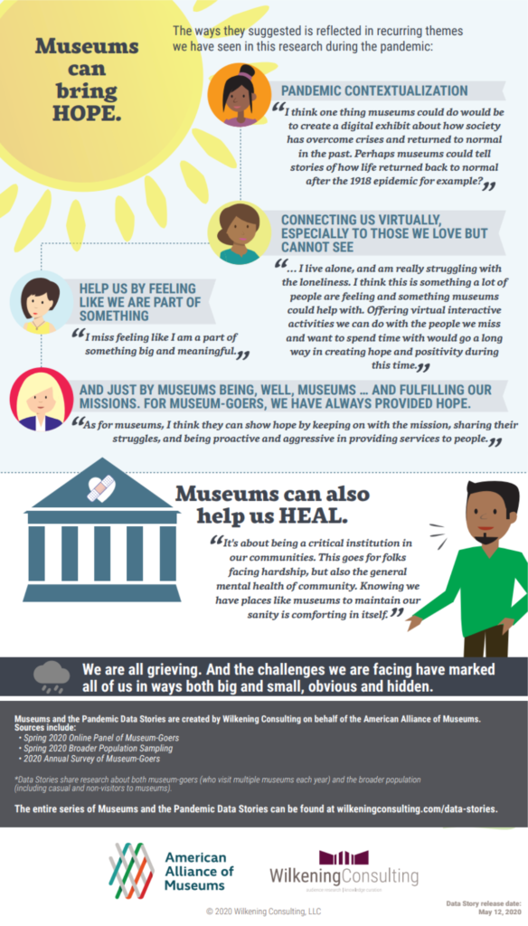 Data summary excerpt from the data story infographic showing the ways museums can help people heal.